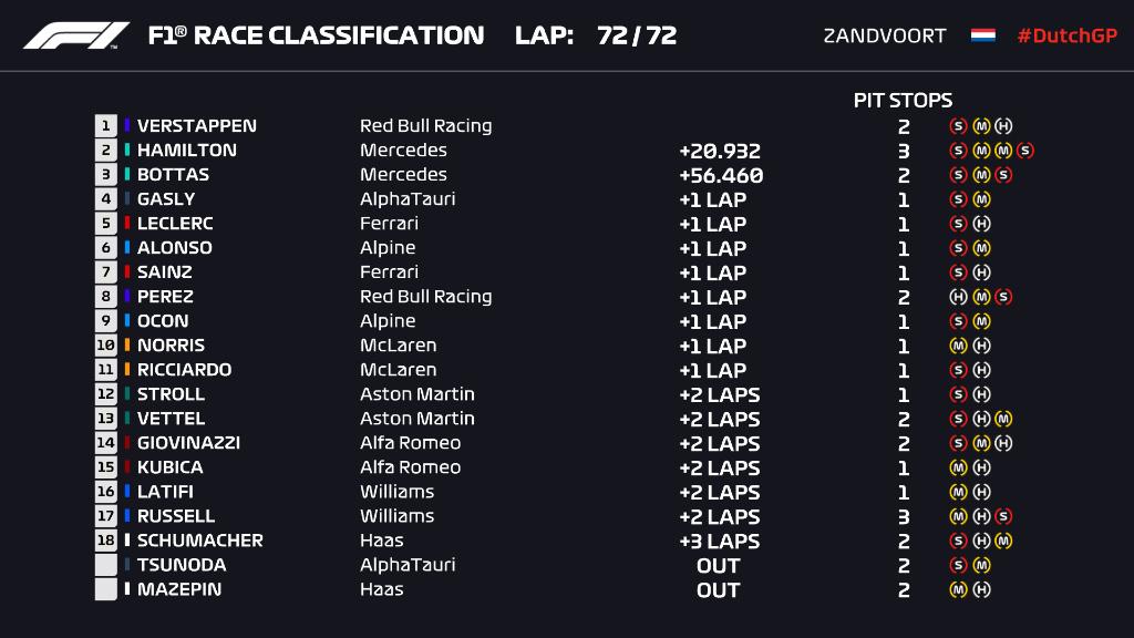 GP Países Bajos F1 2021: Max Verstappen es profeta en su tierra; Checo  remonta 12 posiciones y es el Piloto del Día | Marca
