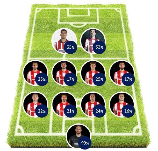 Votos del mejor once del Atlético de Madrid.