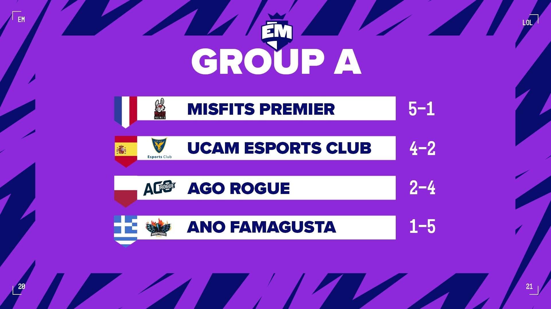 Clasificación del grupo A después de disputar los 3 partidos de ida y los 3 partidos de vuelta.