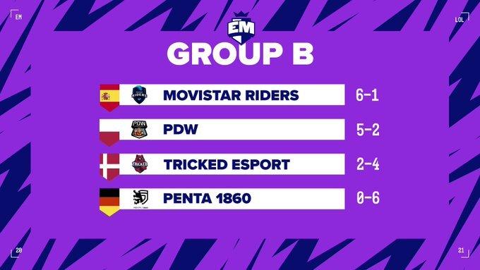 Clasificación del grupo B después de disputar los 3 partidos de ida y los 3 partidos de vuelta.