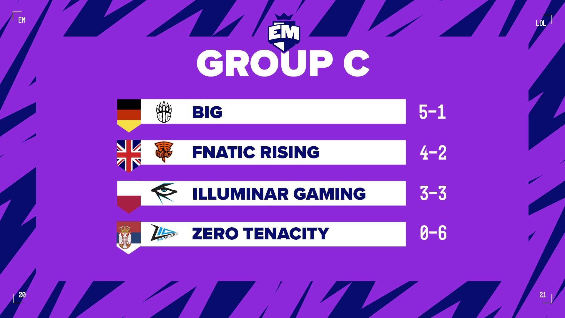 Clasificación del grupo C después de disputar los 3 partidos de ida y los 3 partidos de vuelta.