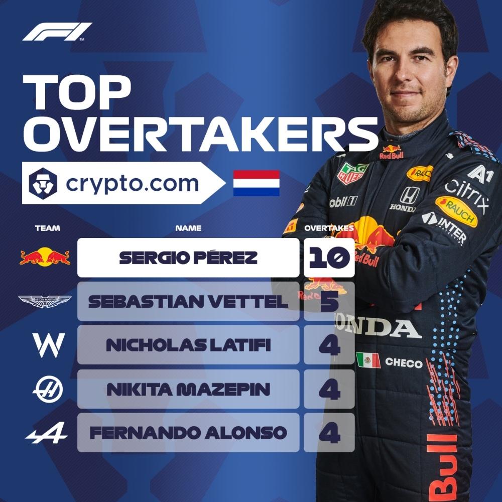 Clasificación de 'Overtake Award' del GP de Países Bajos