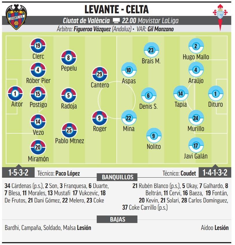 Levante - Celta: Horario, canal y dónde ver en TV hoy el partido de la jornada 6 de Primera División