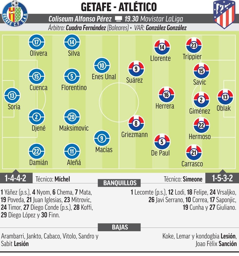 Getafe - Atlético de Madrid: Horario, canal y dónde ver en TV hoy el partido de la jornada 6 de Liga