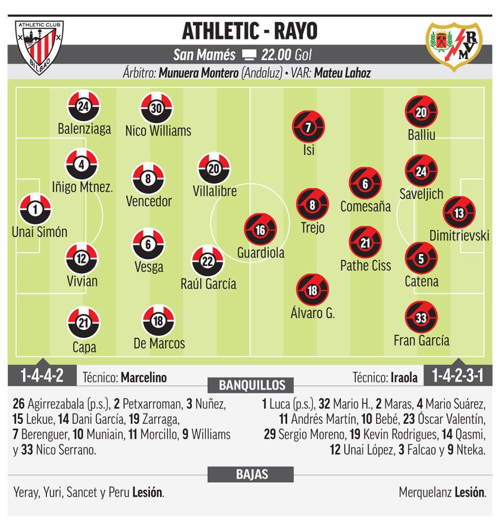 Athletic Club - Rayo Vallecano: Horario, canal y dónde ver en TV hoy el partido de la jornada 6 de Liga