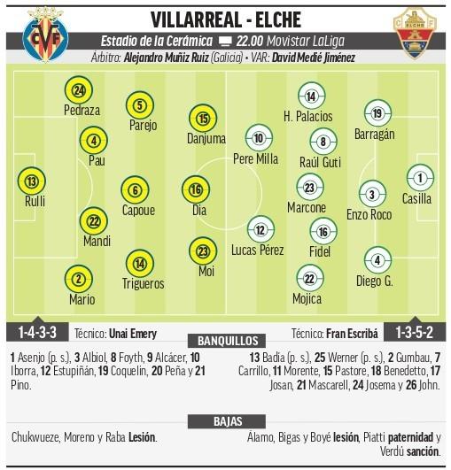 Villarreal - Elche: Horario y dónde ver en TV hoy el partido de la jornada 6 de Primera División