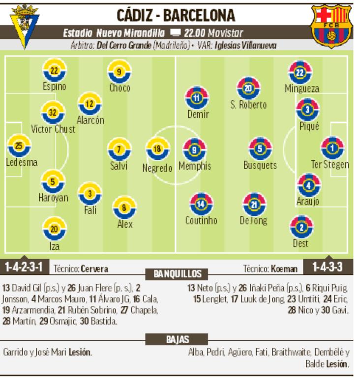 Cádiz - Barcelona: Horario, canal y dónde ver en TV hoy el partido de la jornada 6 de Primera División