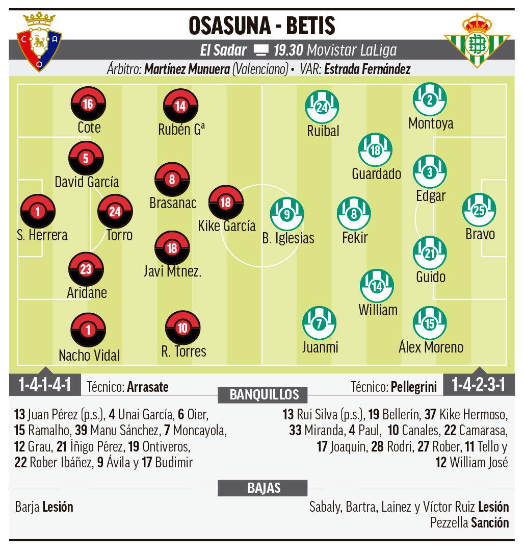 Osasuna - Betis: Horario, canal y dónde ver en TV hoy el partido de la jornada 6 de Primera División