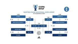 Sorteo de las eliminatorias de la Copa RFEF.
