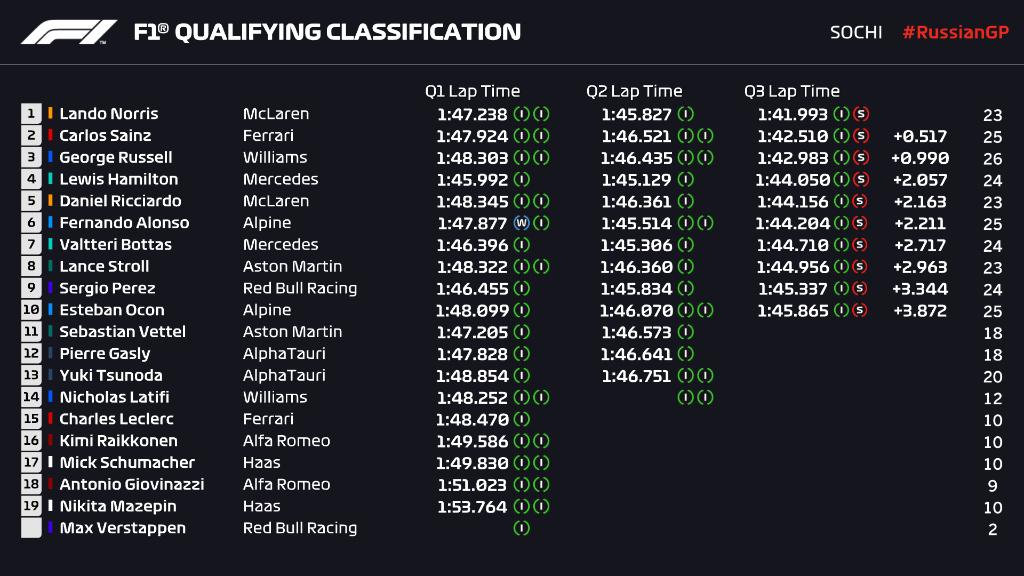 Clasificación del GP de Rusia: Resumen, resultado y posiciones para la carrera de autos de la Fórmula 1