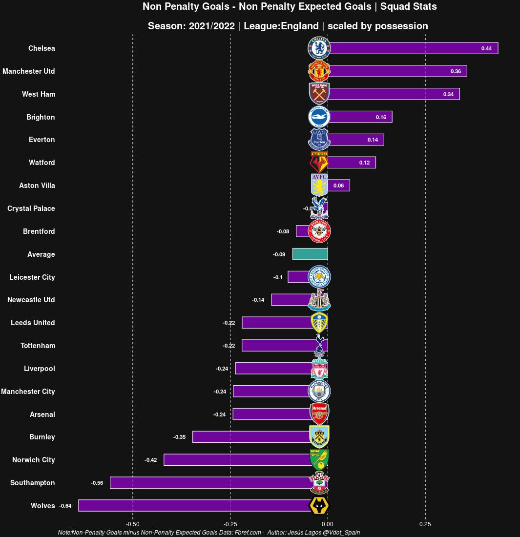 Diferencia entre npGoals y npxG ajustada por posesión - Premier League 2021-22