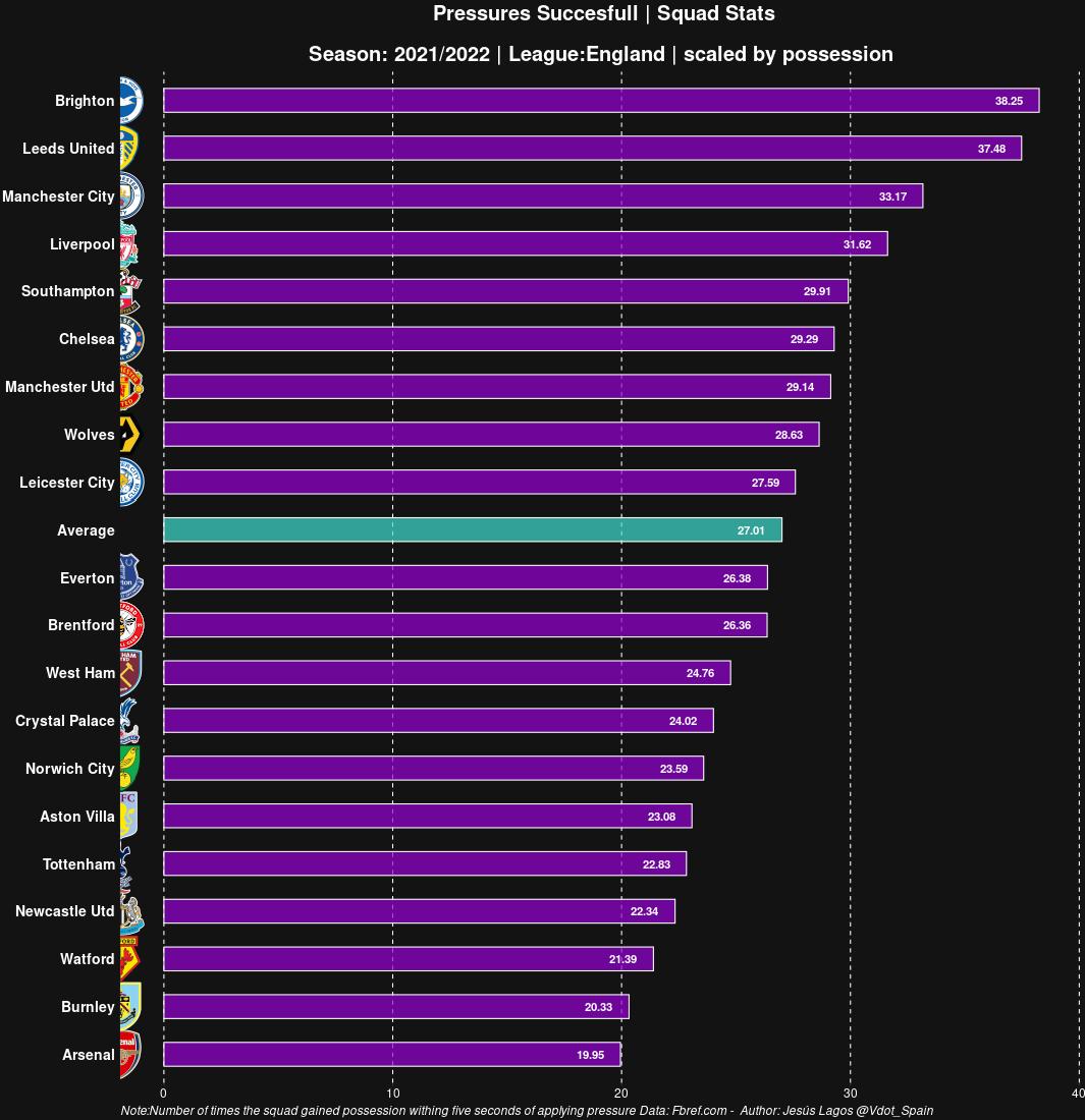 Presión exitosa ajustada a la posesión - Premier League 2021-22