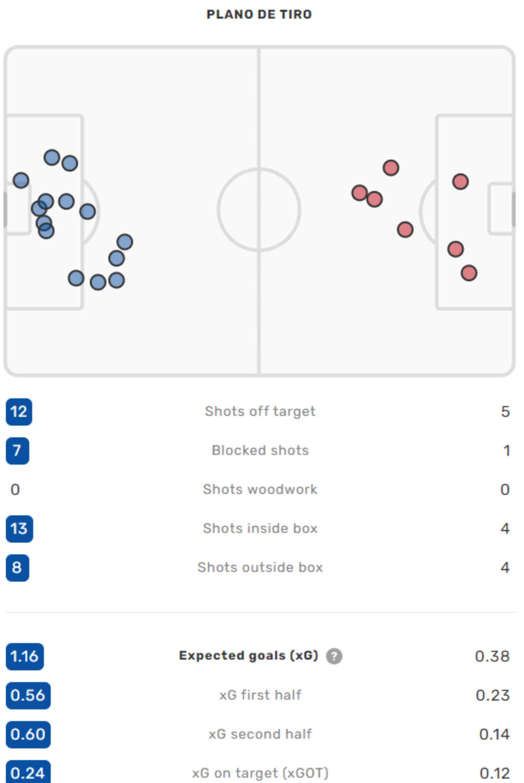 Estadísticas y mapa de tiro de Brighton-Arsenal