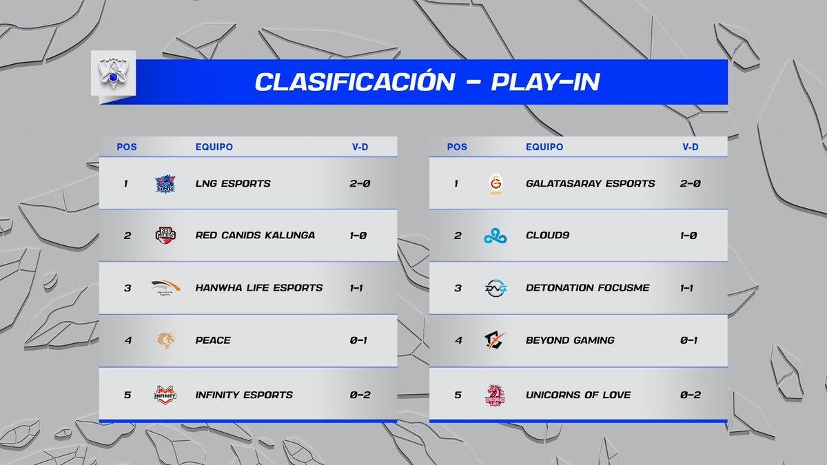Clasificación de los grupos A y B después de la primera jornada del play-in de los Worlds de 2021 de League of Legends.