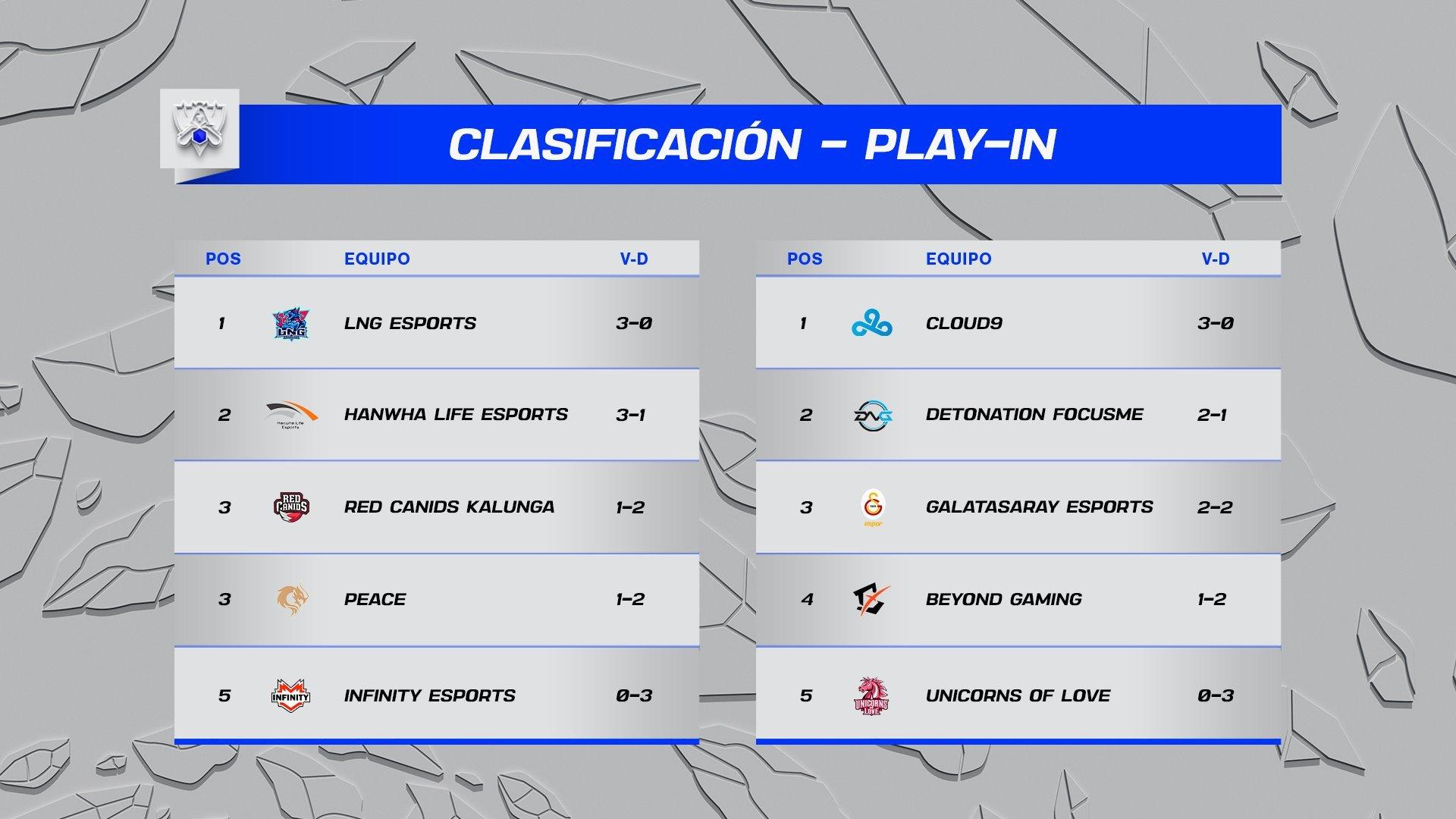 Clasificación de los grupos A y B después del segundo día del play-in de los Worlds de 2021 de League of Legends.