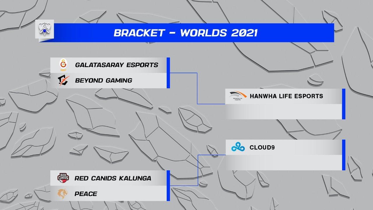 Bracket de los duelos que tendrán lugar entre los terceros y cuartos clasificados de cada grupo. Cloud9 y Hanwha Life esperan rival en su condición de segundos.