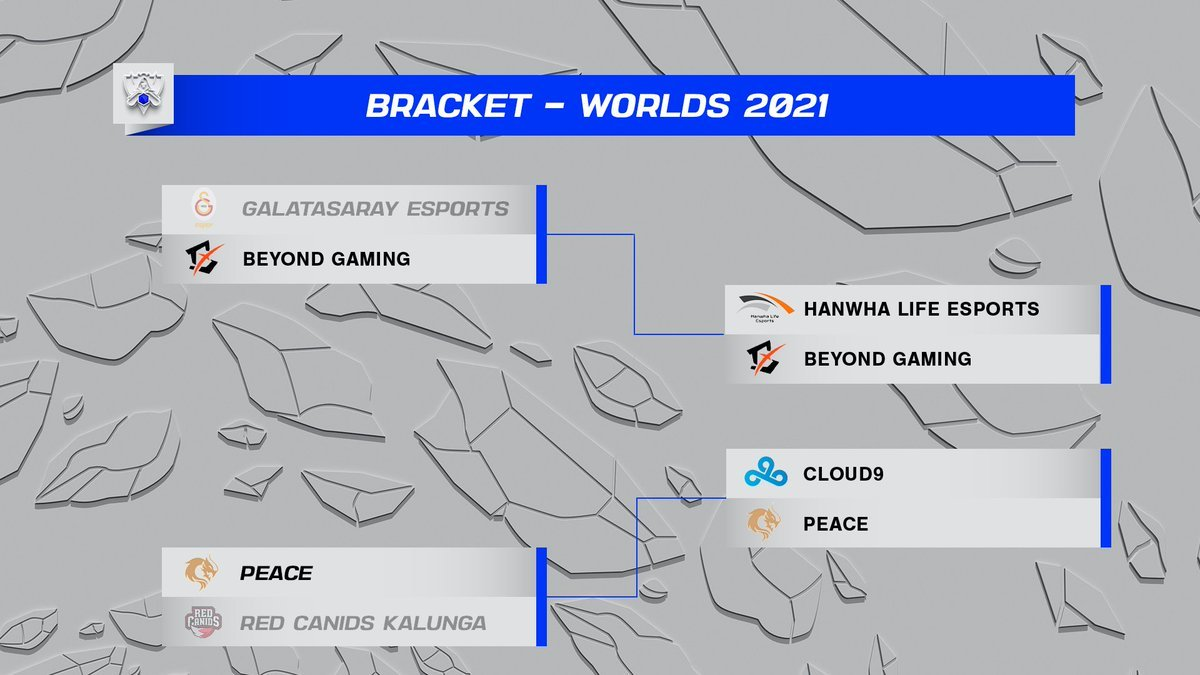 Bracket con las victorias en las primeras series al mejor de 5.