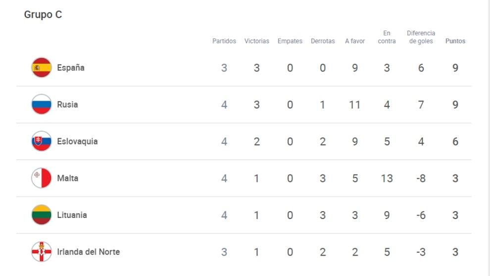 Así está la clasificación del Grupo C de España Sub 21.