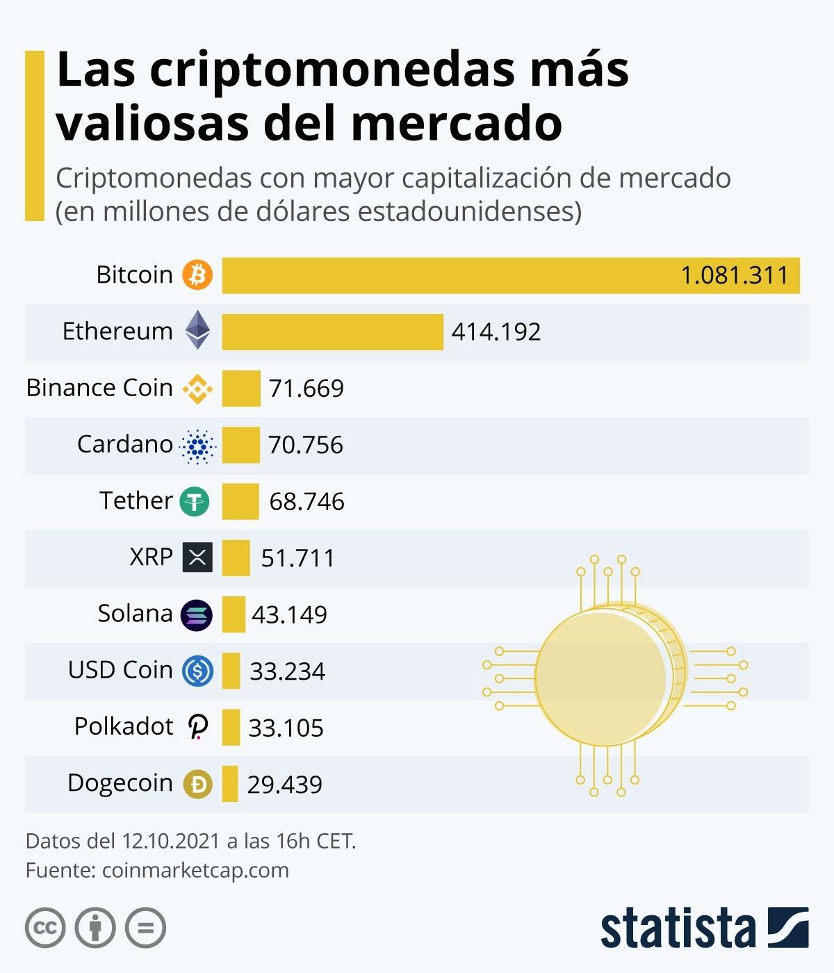 Gráfica de precios de 'Statista' a través de los datos facilitados por 'CoinMarketCap'.