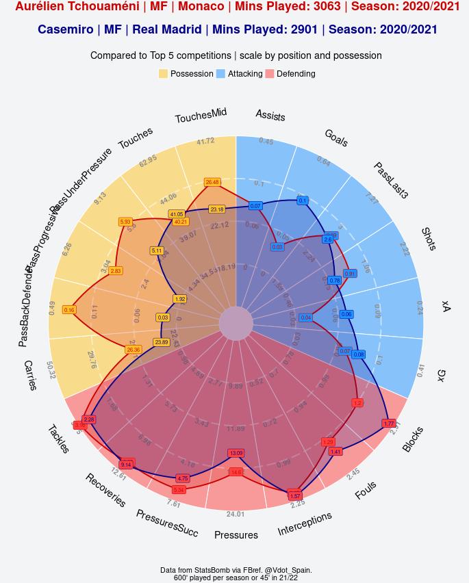 Radar Tchouameni vs Casemiro 2020-21