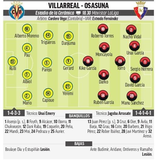 Villarreal vs. Osasuna: El Villarreal no sabe perder