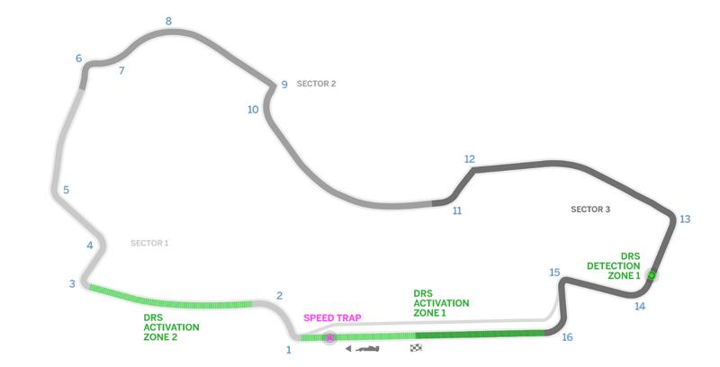 Circuito Melbourne