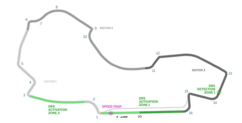 Circuito Albert Park
