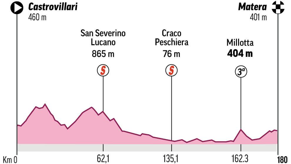 Recorrido Giro De Italia 2020 Etapas Y Perfiles