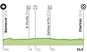 Perfil de la etapa