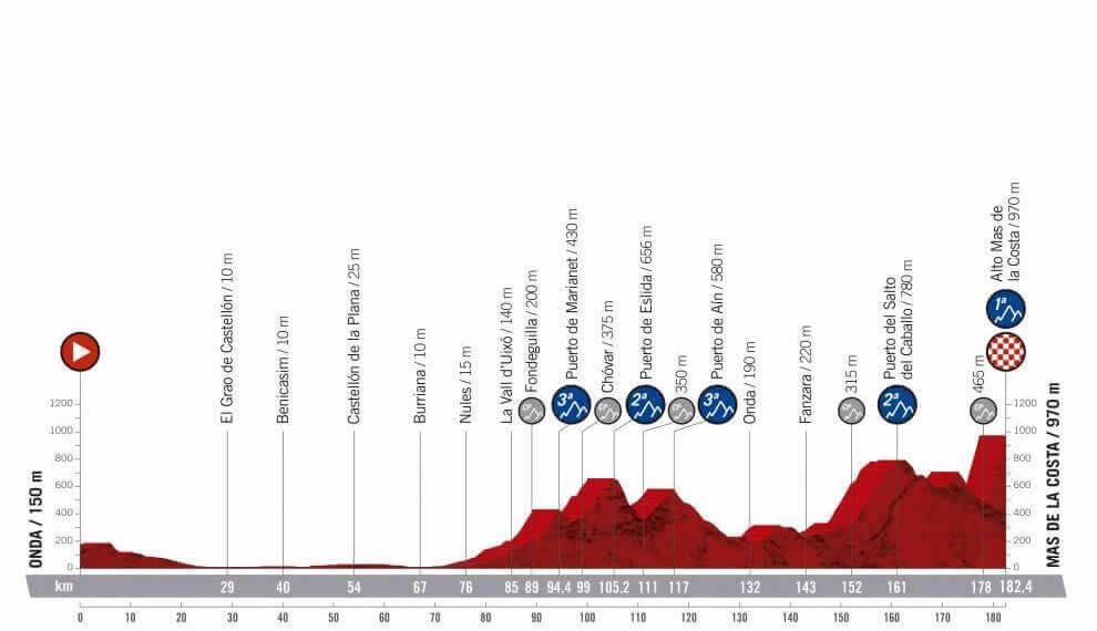 Calendario Agosto 2020 Espana.Etapas Vuelta A Espana 2019 Perfiles