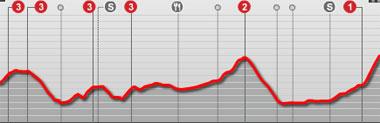 Perfil de la etapa de hoy