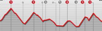 Perfil de la 17ª etapa del Tour 2009