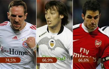 Porcentaje de aceptaci�n de Rib�ry, Silva y Cesc