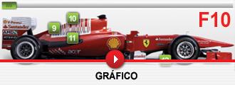 El nuevo F10