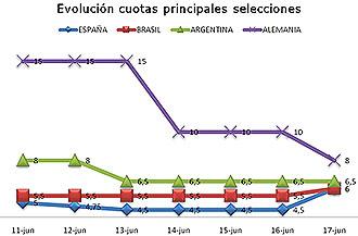 Evolución de las cuotas de apuestas en la casa BetClic.