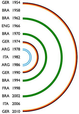 Teor�a de los semic�rculos que aventura un desenlace del Mundial favorable para Alemania.