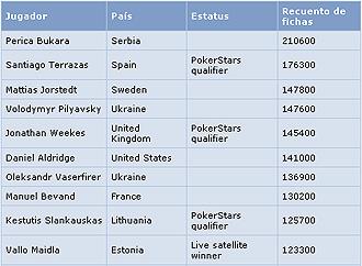 Listado de los diez primeros clasificados del d�a 1B.