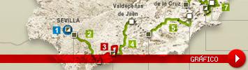 Vuelta a Espa�a 2010