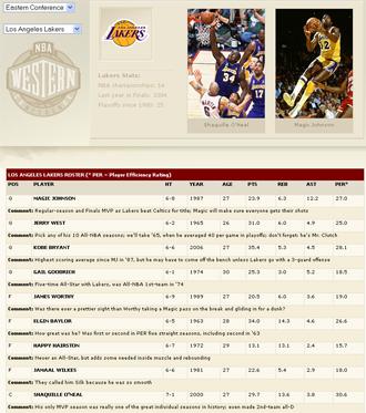 Mejor equipo posible de los Lakers en su historia seg�n la ESPN