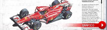 Gr�fico Ferrari
