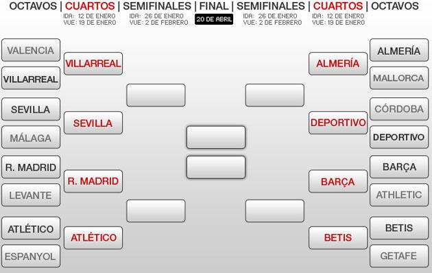 Cuadro de emparejamientos de la Copa del Rey - MARCA.com
