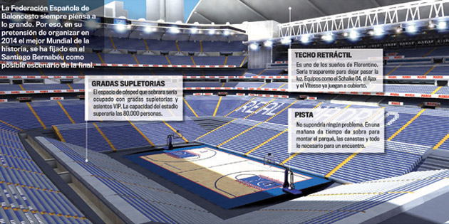 As� quedar�a el Santiago Bernabe� para jugar un partido de baloncesto seg�n esta magn�fica infograf�a de MARCA