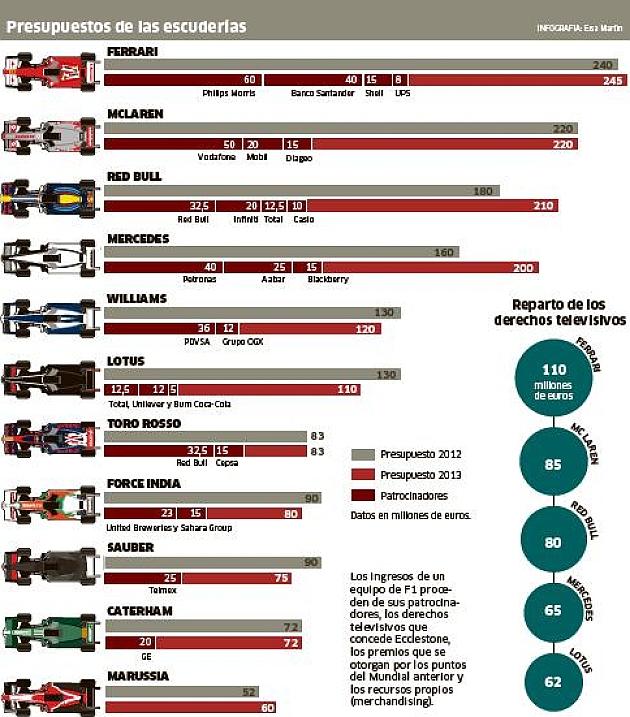 La potencia Ferrari