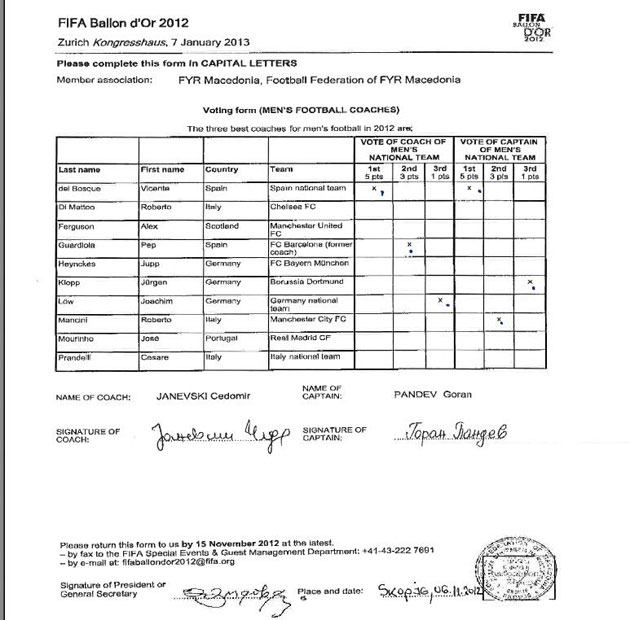 Pandev's vote exposed by FIFA