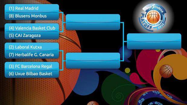 As� quedan los Playoffs 12/13 de la Liga Endesa... sin el Unicaja