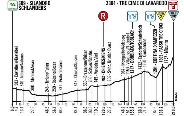 El Giro modifica el perfil de la pen�ltima etapa