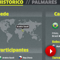 Historia de la Copa Confederaciones
