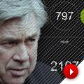 Los números de Ancelotti antes de llegar al Real Madrid