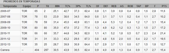 Los Knicks acuerdan con los Raptors el traspaso de Bargnani a cambio de Camby y Novak