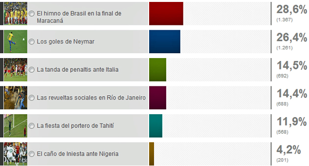 El himno de Brasil en la final de Maracaná, mejor momento de la Confederaciones